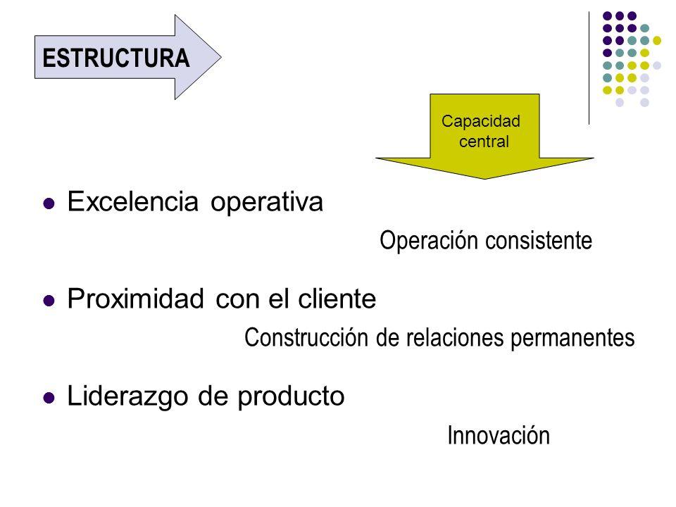 Excelencia operativa Operación consistente Proximidad con el cliente Construcción de relaciones permanentes Liderazgo de producto Innovación Capacidad
