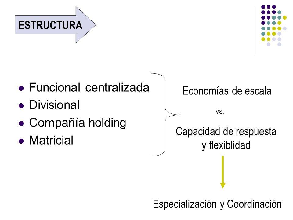 Funcional centralizada Divisional Compañía holding Matricial ESTRUCTURA Economías de escala vs. Capacidad de respuesta y flexiblidad Especialización y