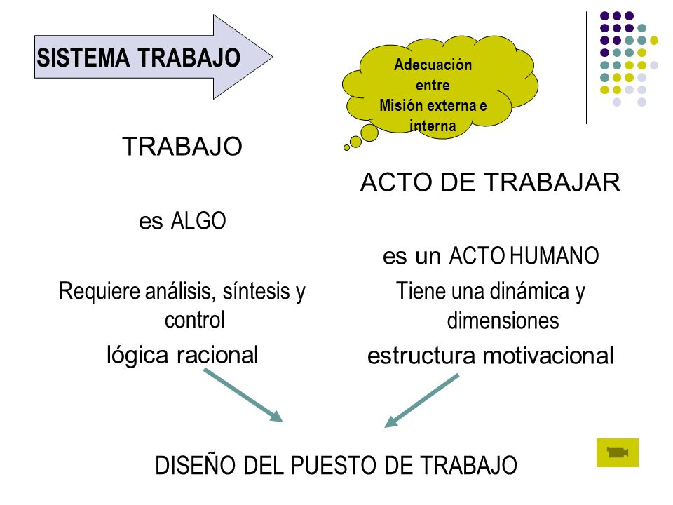 TRABAJO es ALGO Requiere análisis, síntesis y control lógica racional ACTO DE TRABAJAR es un ACTO HUMANO Tiene una dinámica y dimensiones estructura m