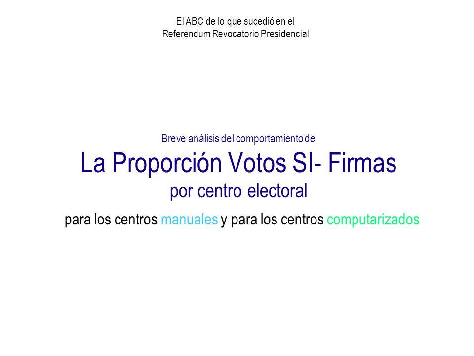 Situación Previa al Referéndum Votos Oficialistas Votos Opositores Votos Válidos Elecciones 1.998 3.673.6852.863.6196.537.304 Elecciones 2.000 3.757.7732.530.8056.288.578 Refirmazo 2.003 3.479.120 Firmas