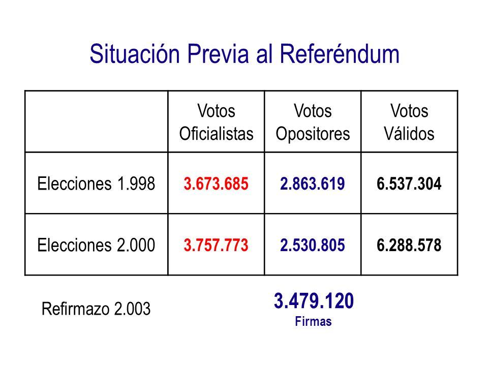 k La Proporción Número de Votos SI - Número de Firmantes por Centro Electoral ( k ) es el Número de Votos por el SI dividido entre el Número de Firmantes que hubo en cada Centro Electoral.