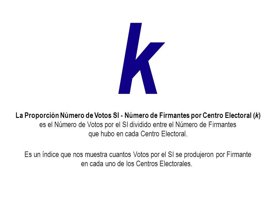Centro Electoral con 168 electores inscritos En ese Centro Electoral hubo 144 votantes Los 9 electores que firmaron la solicitud del Referéndum.