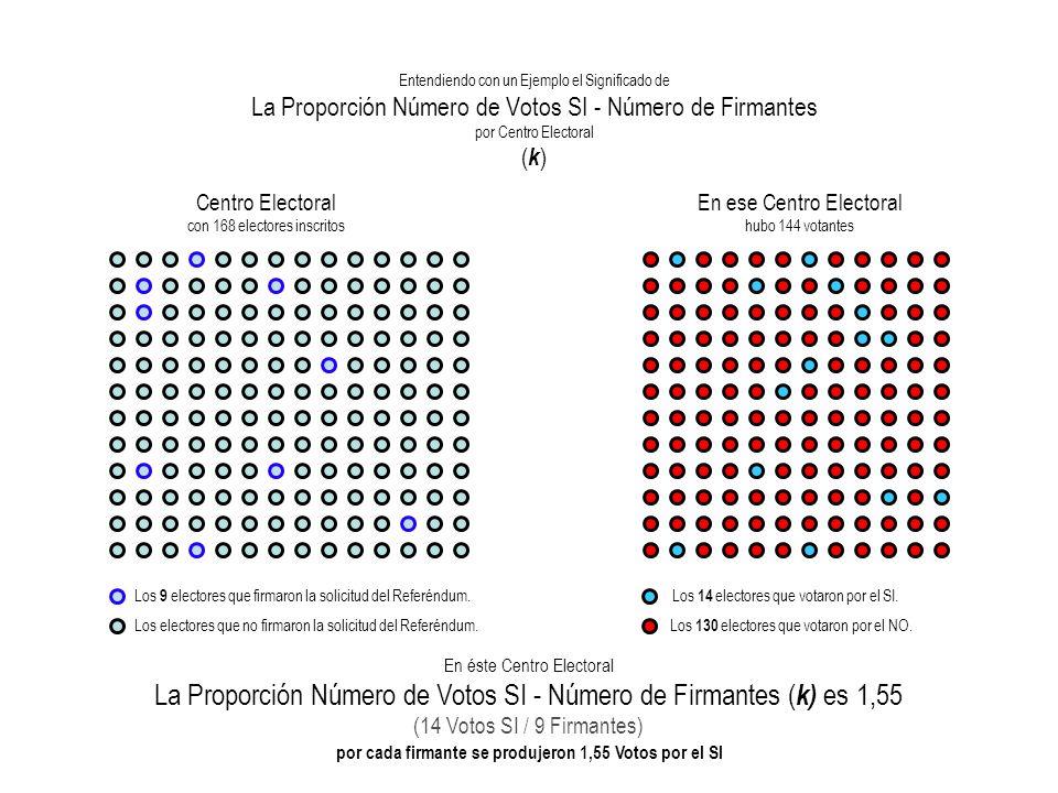 La Proporción Votos SI – Firmas ( k ) k = 50 50 = 1,00 Ejemplo de un Centro Electoral con Proporcióncon Votos SI - Firmas ( k) = 1 50 Firmantes - 50 Votos SI - 1.000 Votantes 1.000 50 En éste centro por cada firmante se produjo 1 Voto por el SI.