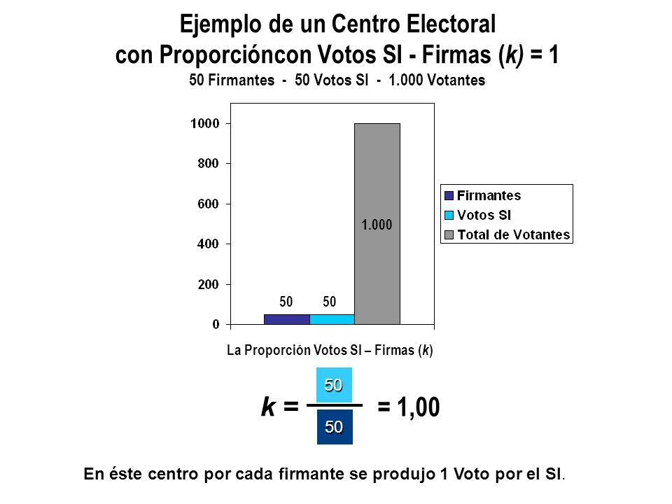 La Proporción Votos SI – Firmas ( k ) k = 150 50 = 1,50 Ejemplo de un Centro Electoral con Proporción Votos SI - Firmas ( k) = 1,50 50 Firmantes - 75 Votos SI - 1.000 Votantes 1.000 75 50 En éste centro por cada firmante se produjeron 1,50 Votos por el SI.