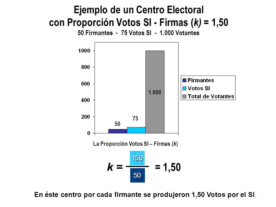La Proporción Votos SI – Firmas ( k ) k = 150 50 = 3,00 Ejemplo de un Centro Electoral con Proporcióncon Votos SI - Firmas ( k) = 3 50 Firmantes - 150 Votos SI - 1.000 Votantes 1.000 150 50 En éste centro por cada firmante se produjeron 3 Votos por el SI.