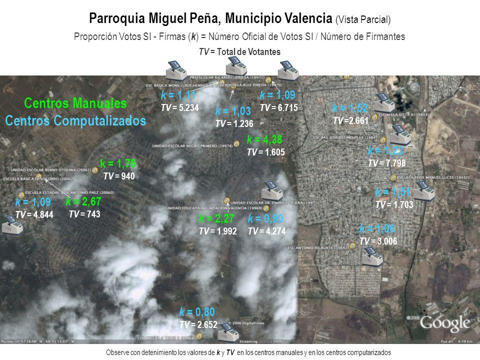 Total de Votantes Proporción Votos SI - Firmantes ( k ) Los 28 Centros Electorales de la Parroquia Miguel Peña, Municipio Valencia