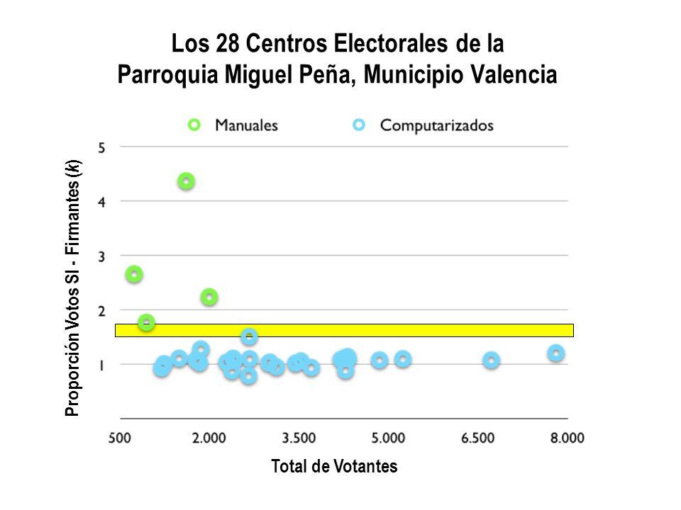 Proporción Número Oficial de Votos SI - Número de Firmantes ( k ) por Centro Electoral de los Centros Manuales y de los Centros Computarizados ¿Como se pudiese explicar esta diferencia.