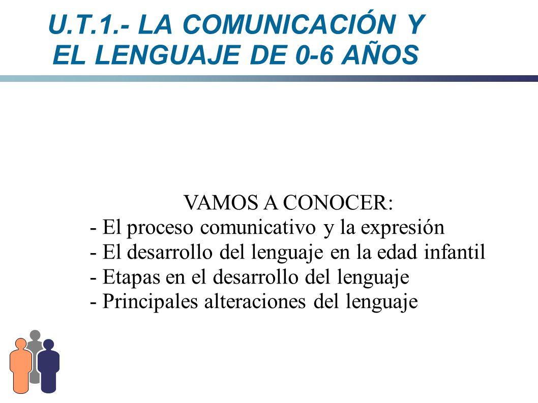 U.T.1.- LA COMUNICACIÓN Y EL LENGUAJE DE 0-6 AÑOS - llanto - arrullo - balbuceo - Imitación del lenguaje (finales del primer año) Posteriormente, el niño constituye sus primeras palabras, cuando ya analizó y clasificó los sonidos de su lengua.