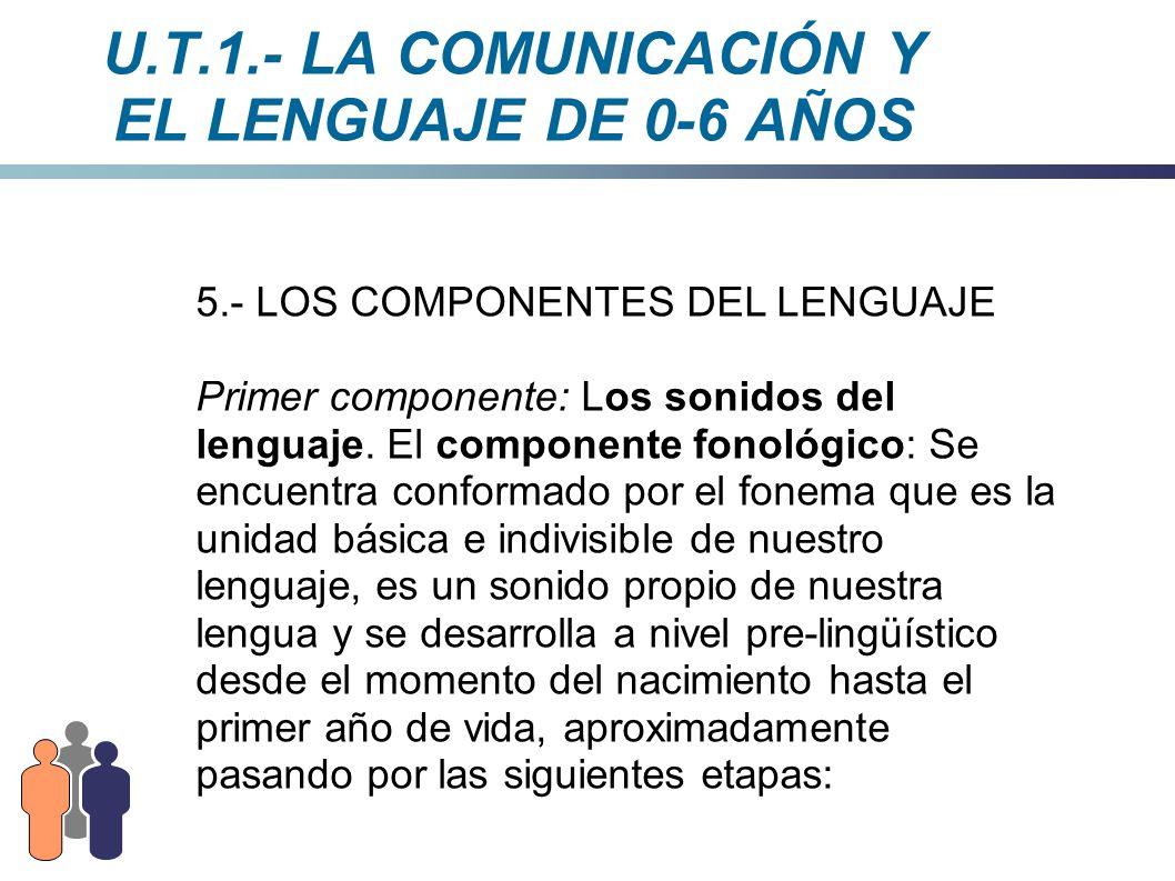U.T.1.- LA COMUNICACIÓN Y EL LENGUAJE DE 0-6 AÑOS 5.- LOS COMPONENTES DEL LENGUAJE Primer componente: Los sonidos del lenguaje. El componente fonológi