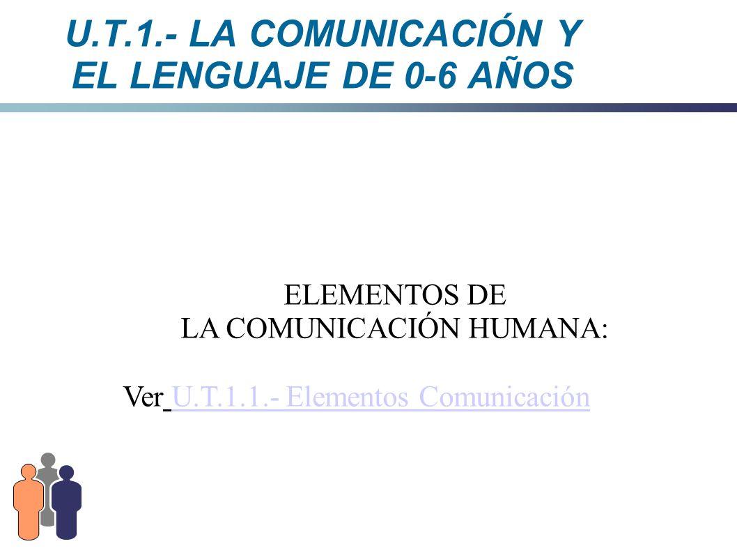 U.T.1.- LA COMUNICACIÓN Y EL LENGUAJE DE 0-6 AÑOS ELEMENTOS DE LA COMUNICACIÓN HUMANA: Ver U.T.1.1.- Elementos ComunicaciónU.T.1.1.- Elementos Comunic