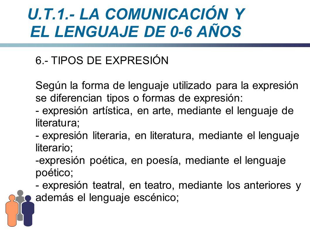 U.T.1.- LA COMUNICACIÓN Y EL LENGUAJE DE 0-6 AÑOS 6.- TIPOS DE EXPRESIÓN Según la forma de lenguaje utilizado para la expresión se diferencian tipos o