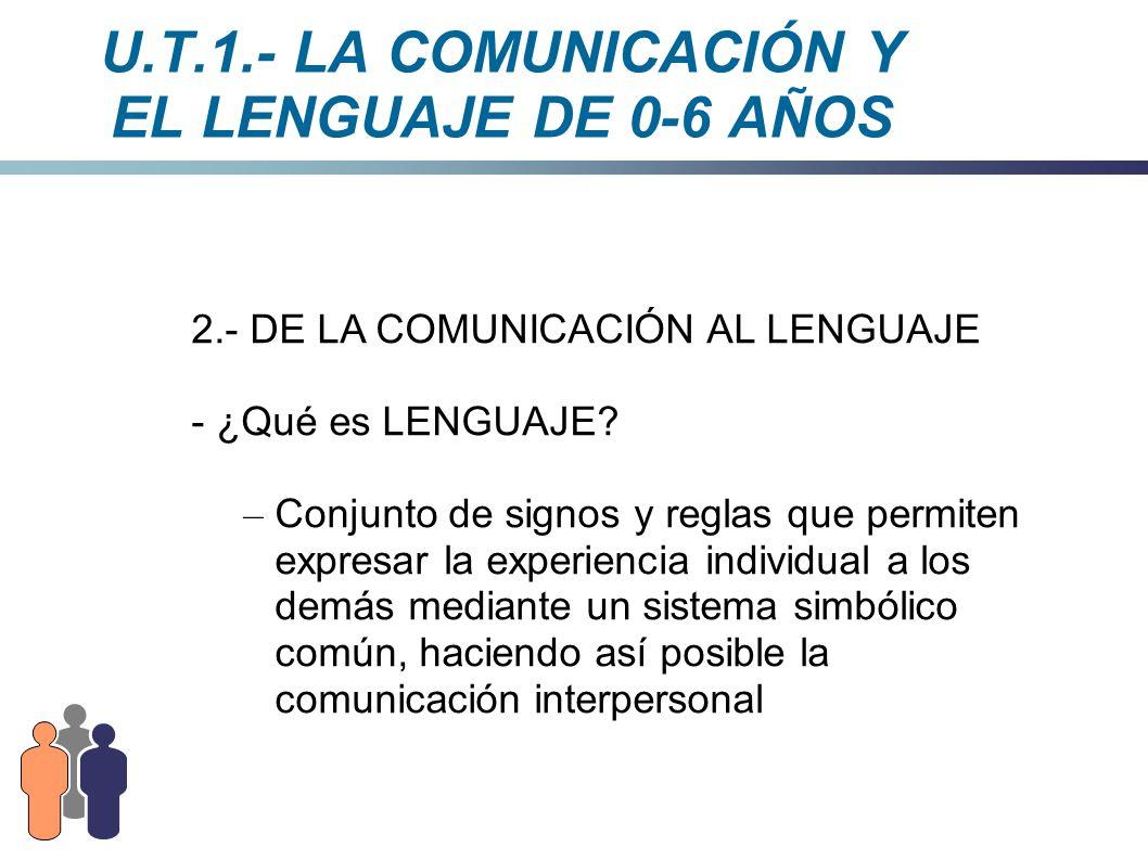 U.T.1.- LA COMUNICACIÓN Y EL LENGUAJE DE 0-6 AÑOS No se puede confundir LENGUAJE con LENGUA, que es: – Sistema simbólico común que utiliza el lenguaje – Es sinónimo de idioma Ver U.T.1.2.- Lengua y LenguajeU.T.1.2.- Lengua y Lenguaje