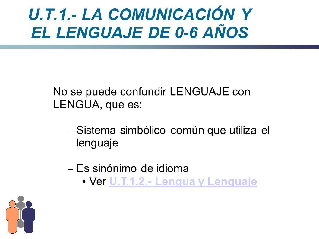 U.T.1.- LA COMUNICACIÓN Y EL LENGUAJE DE 0-6 AÑOS No se puede confundir LENGUAJE con LENGUA, que es: – Sistema simbólico común que utiliza el lenguaje
