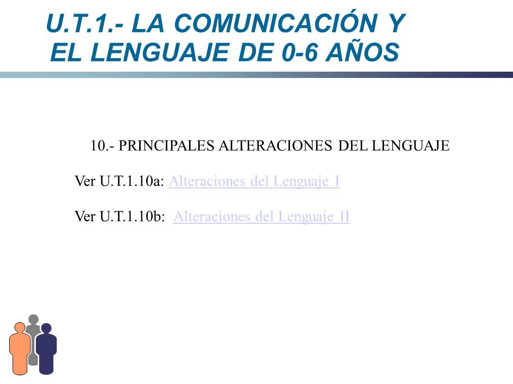 U.T.1.- LA COMUNICACIÓN Y EL LENGUAJE DE 0-6 AÑOS 10.- PRINCIPALES ALTERACIONES DEL LENGUAJE Ver U.T.1.10a: Alteraciones del Lenguaje IAlteraciones de