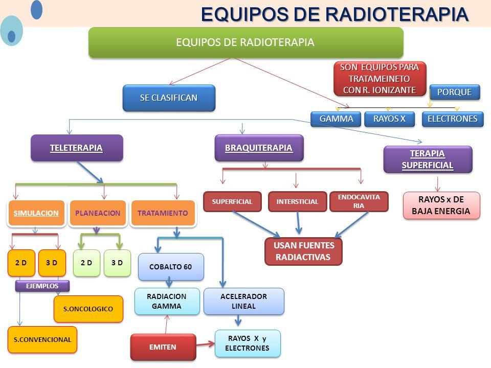 EQUIPOS DE RADIOTERAPIA BRAQUITERAPIABRAQUITERAPIA USAN FUENTES RADIACTIVAS TELETERAPIA SIMULACION PLANEACION TRATAMIENTO TERAPIA SUPERFICIAL TERAPIA