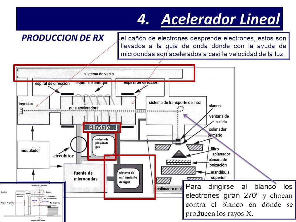 PRODUCCION DE RX 4.Acelerador Lineal el cañón de electrones desprende electrones, estos son llevados a la guia de onda donde con la ayuda de microondas son acelerados a casi la velocidad de la luz.