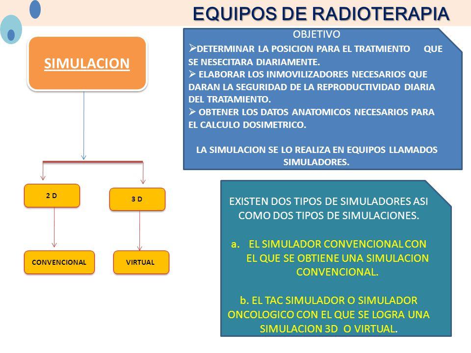 EQUIPOS DE RADIOTERAPIA SIMULACION 2 D 3 D OBJETIVO DETERMINAR LA POSICION PARA EL TRATMIENTO QUE SE NESECITARA DIARIAMENTE. ELABORAR LOS INMOVILIZADO