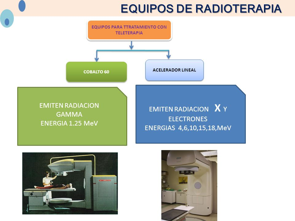 EQUIPOS DE RADIOTERAPIA EQUIPOS PARA TTRATAMIENTO CON TELETERAPIA EQUIPOS PARA TTRATAMIENTO CON TELETERAPIA COBALTO 60 ACELERADOR LINEAL EMITEN RADIACION GAMMA ENERGIA 1.25 MeV EMITEN RADIACION X Y ELECTRONES ENERGIAS 4,6,10,15,18,MeV