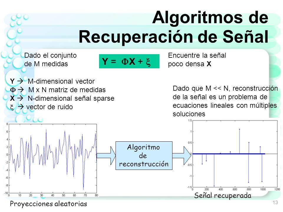 Objetivos de los Algoritmos de Recuperación de Señal 14 1.Localizar las componentes diferentes de cero de X Esta tarea se conoce como selección de las bases o selección del modelo Uno intenta identificar cuales de las columnas de la matriz fue usadas para formar Y 2.