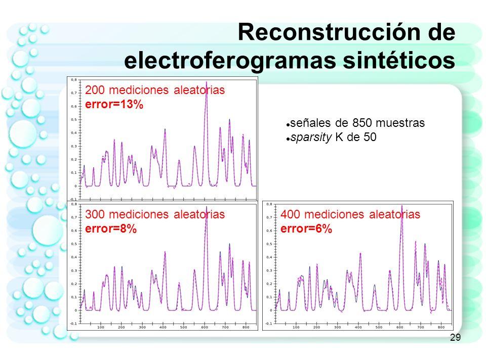 30 Reconstrucción de electroferogramas sintéticos Promediando múltiples repeticiones de reconstrucción o aproximación de la señal original usando el número de mediciones aleatorias indicado...