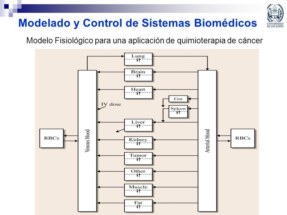 Modelado y Control de Sistemas Biomédicos Modelo Fisiológico para una aplicación de quimioterapia de cáncer
