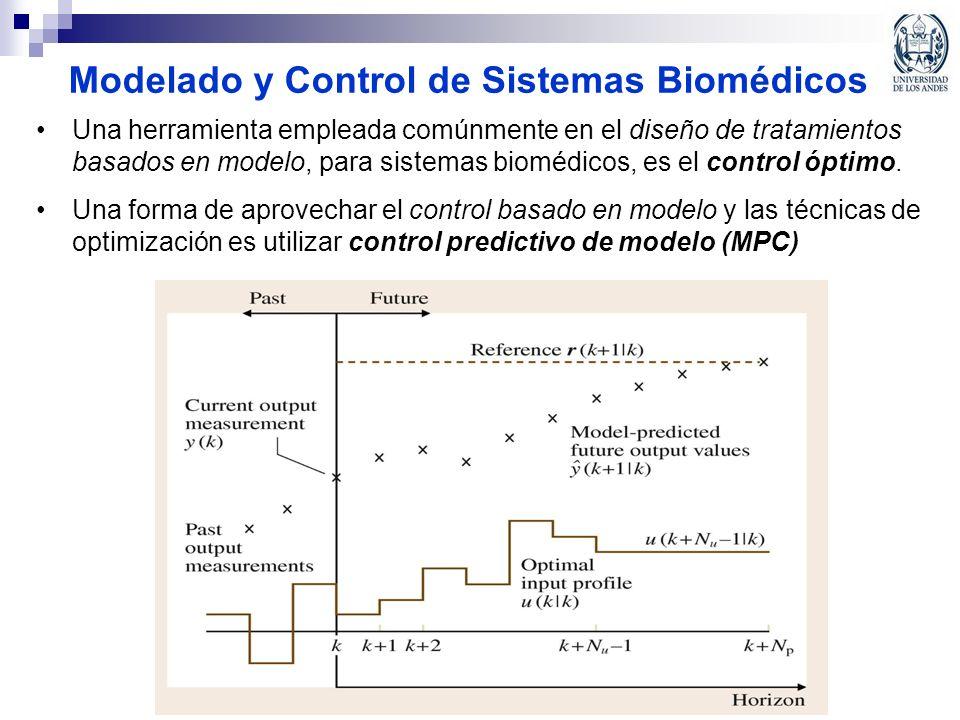 Modelado y Control de Sistemas Biomédicos Una herramienta empleada comúnmente en el diseño de tratamientos basados en modelo, para sistemas biomédicos