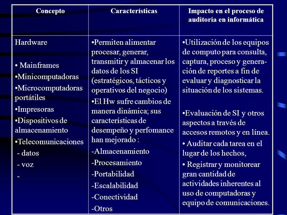 ConceptoCaracterísticasImpacto en el proceso de auditoria en informática Hardware Mainframes Minicomputadoras Microcomputadoras portátiles Impresoras