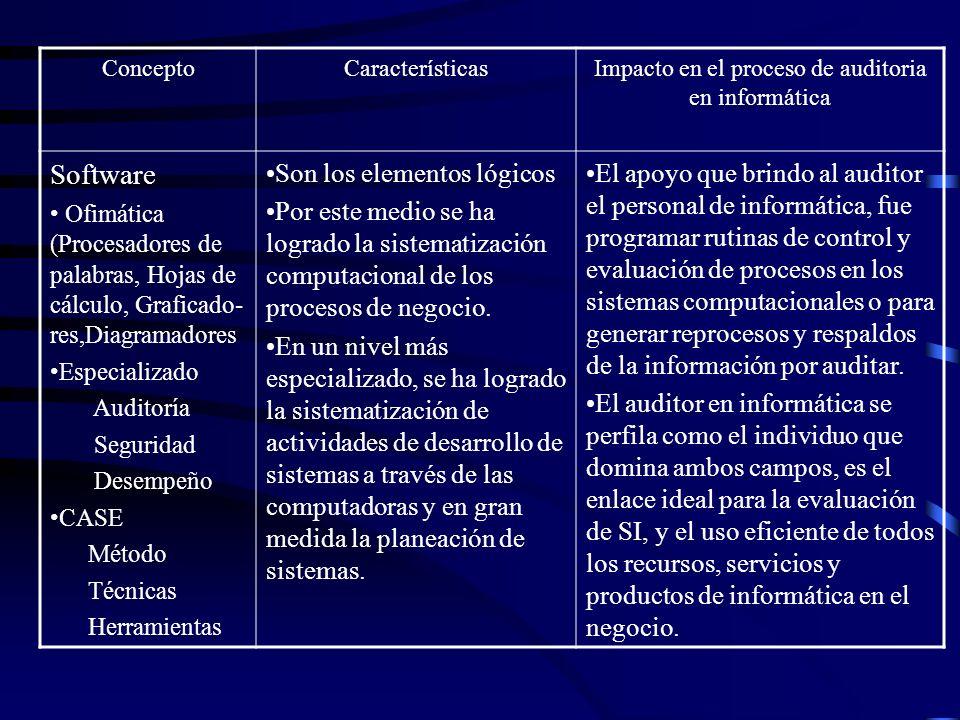 ConceptoCaracterísticasImpacto en el proceso de auditoria en informática Software Ofimática (Procesadores de palabras, Hojas de cálculo, Graficado- re