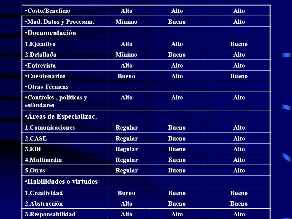 Costo/BeneficioAlto Mod. Datos y Procesam.MínimoBuenoAlto Documentación 1.EjecutivaAlto Bueno 2.DetalladaMínimoBuenoAlto EntrevistaAlto CuestionariosB