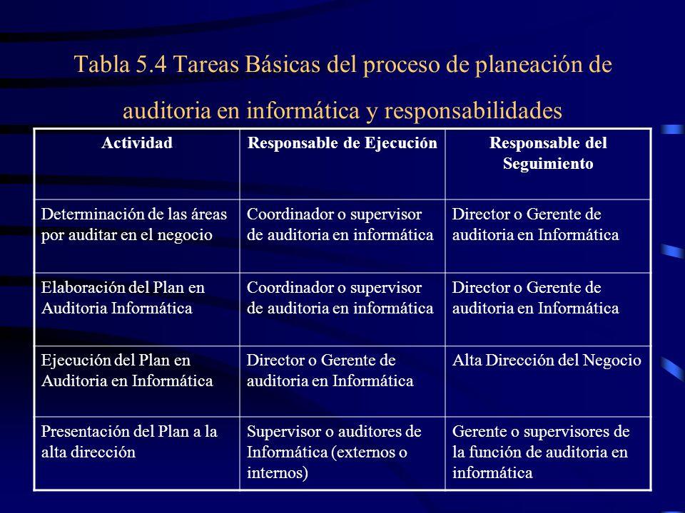 Tabla 5.4 Tareas Básicas del proceso de planeación de auditoria en informática y responsabilidades ActividadResponsable de EjecuciónResponsable del Se