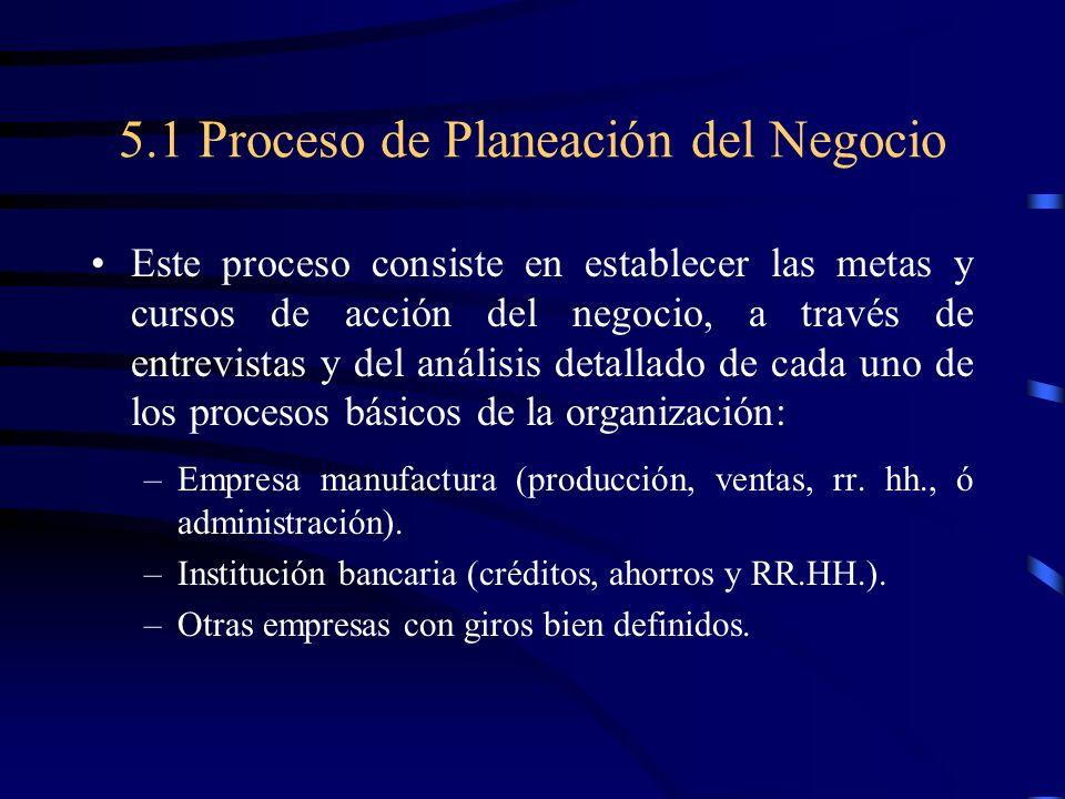 5.1 Proceso de Planeación del Negocio Este proceso consiste en establecer las metas y cursos de acción del negocio, a través de entrevistas y del anál