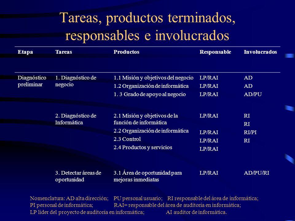 Tareas, productos terminados, responsables e involucrados EtapaTareasProductosResponsableInvolucrados Diagnóstico preliminar 1. Diagnóstico de negocio