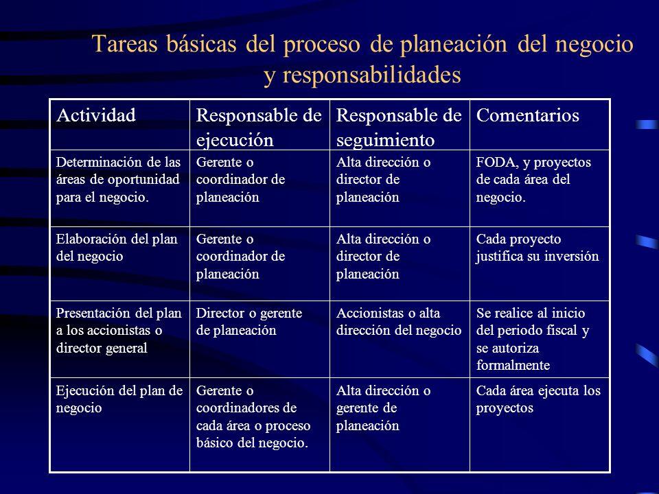 Tareas básicas del proceso de planeación del negocio y responsabilidades ComentariosResponsable de seguimiento Responsable de ejecución Actividad Cada