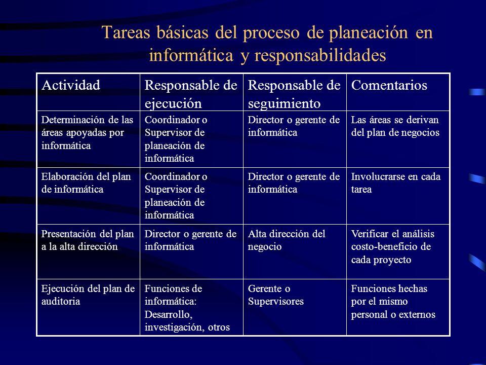 Tareas básicas del proceso de planeación en informática y responsabilidades ComentariosResponsable de seguimiento Responsable de ejecución Actividad F