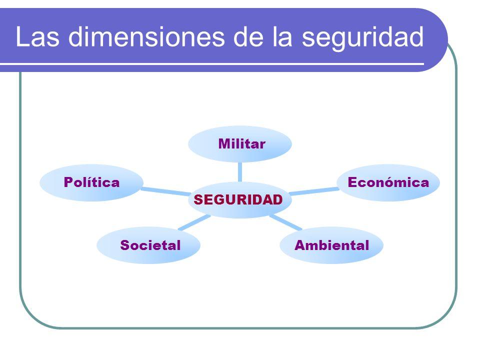 Las dimensiones de la seguridad SEGURIDAD MilitarEconómicaAmbiental SocietalPolítica