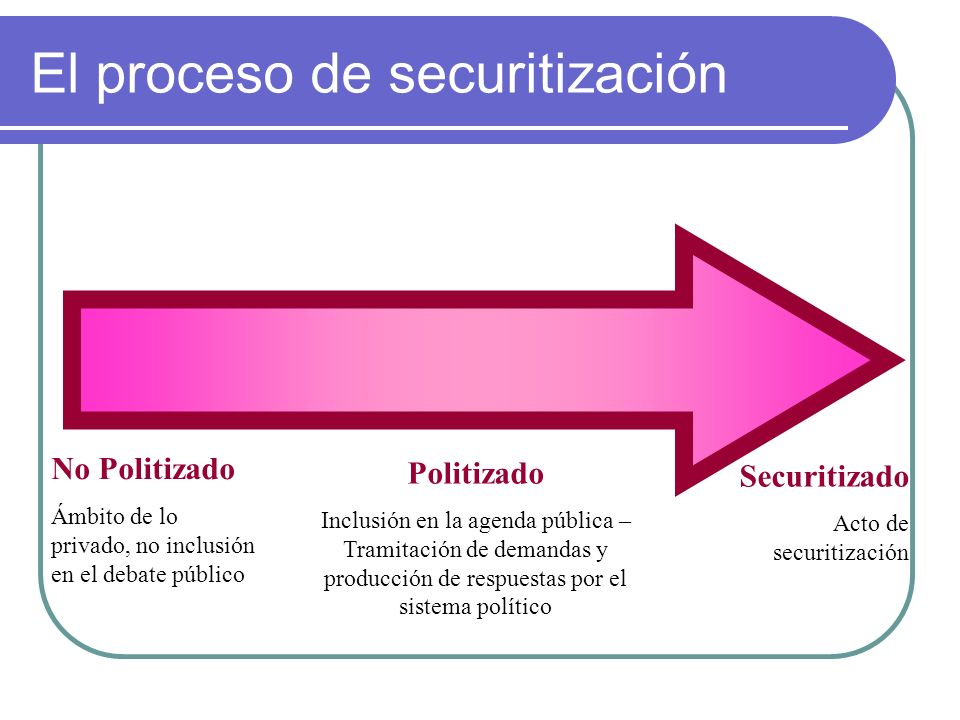 Securitización y des-securitización Los procesos de securitización y des- securitización se basan en actos discursivos, orientados a construir socialmente la amenaza , mediante la persuasión de una audiencia específica acerca de su carácter existencial .