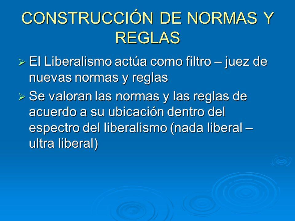 CONSTRUCCIÓN DE NORMAS Y REGLAS El Liberalismo actúa como filtro – juez de nuevas normas y reglas El Liberalismo actúa como filtro – juez de nuevas no