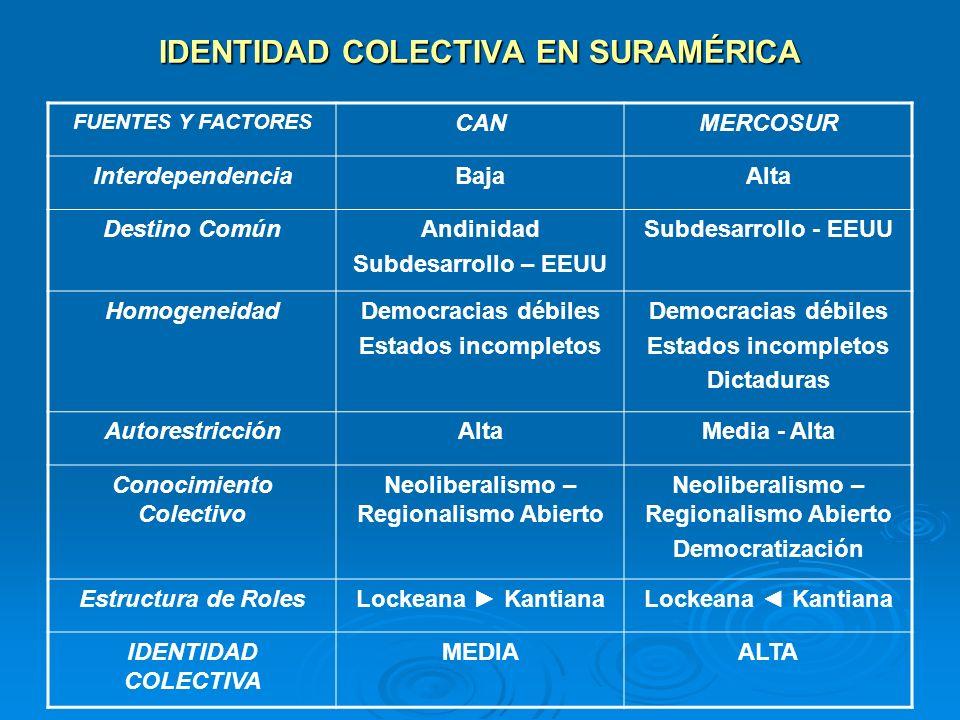 IDENTIDAD COLECTIVA EN SURAMÉRICA FUENTES Y FACTORES CANMERCOSUR InterdependenciaBajaAlta Destino ComúnAndinidad Subdesarrollo – EEUU Subdesarrollo - EEUU HomogeneidadDemocracias débiles Estados incompletos Democracias débiles Estados incompletos Dictaduras AutorestricciónAltaMedia - Alta Conocimiento Colectivo Neoliberalismo – Regionalismo Abierto Democratización Estructura de RolesLockeana Kantiana IDENTIDAD COLECTIVA MEDIAALTA