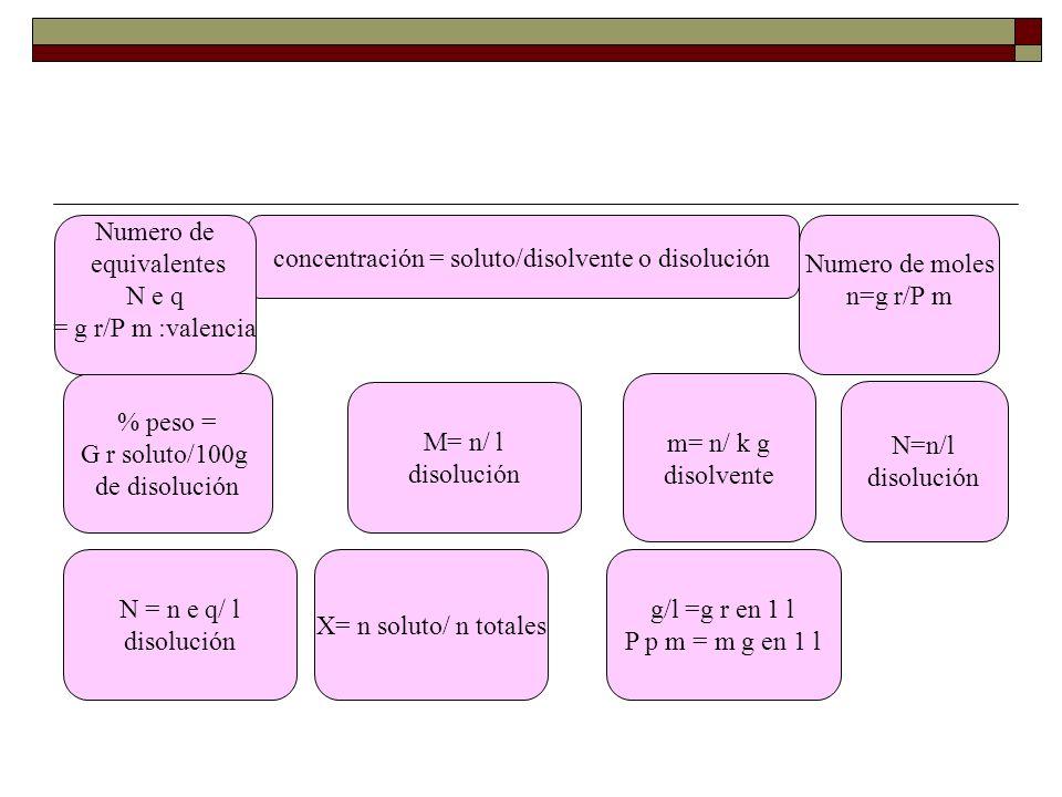 concentración = soluto/disolvente o disolución % peso = G r soluto/100g de disolución M= n/ l disolución N=n/l disolución m= n/ k g disolvente N = n e