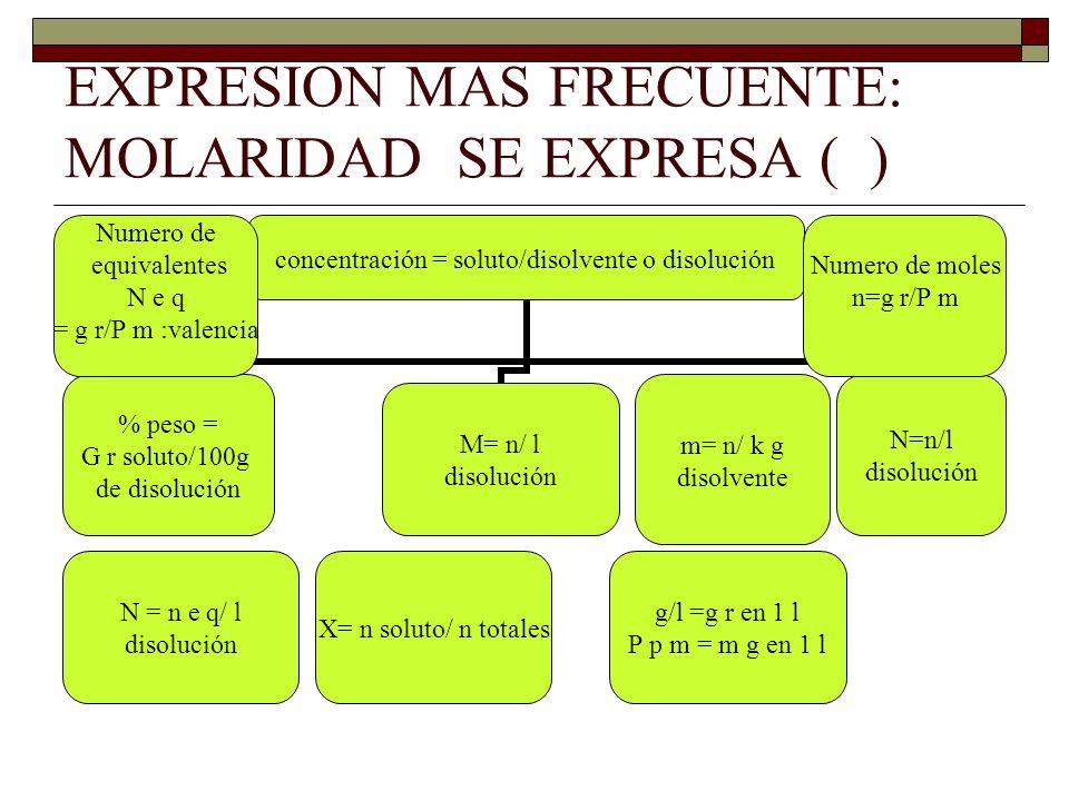 EXPRESION MAS FRECUENTE: MOLARIDAD SE EXPRESA ( ) m= n/ k g disolvente N = n e q/ l disolución Numero de moles n=g r/P m X= n soluto/ n totales Numero