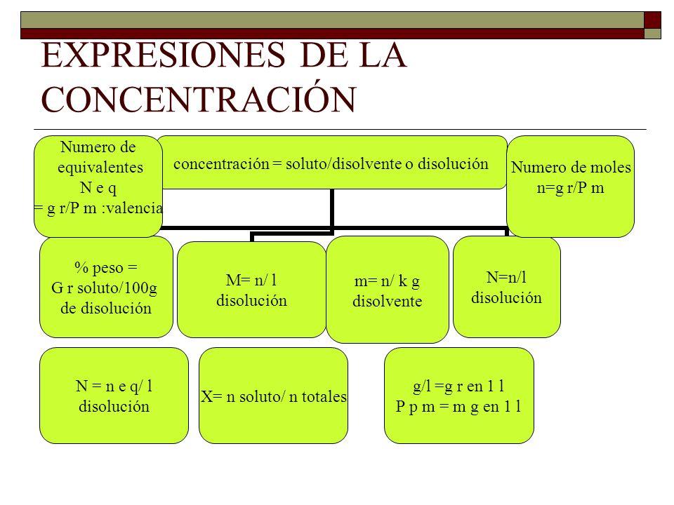 EXPRESIONES DE LA CONCENTRACIÓN m= n/ k g disolvente N = n e q/ l disolución Numero de moles n=g r/P m X= n soluto/ n totales Numero de equivalentes N