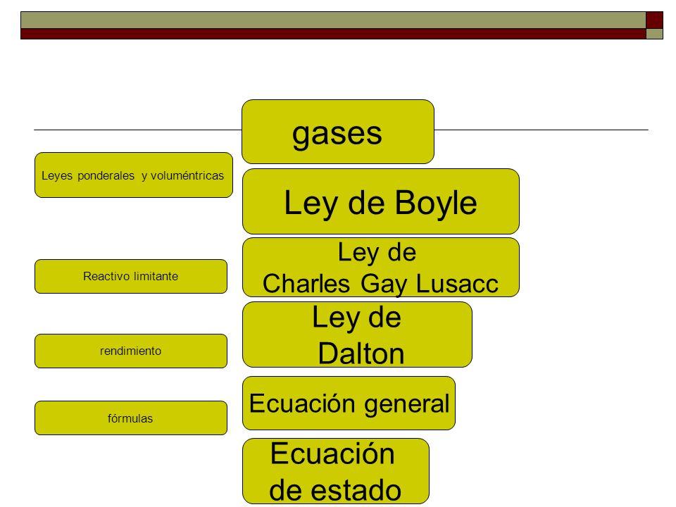 Molalidad Reactivo limitante rendimiento Ley de Boyle Ley de Charles Gay Lusacc Ley de Dalton Ecuación general Ecuación de estado % tres tipos g/l ppm Molaridad Normalidad Fracción molar fórmulas Leyes ponderales y voluméntricas gases DISOLUCIONES
