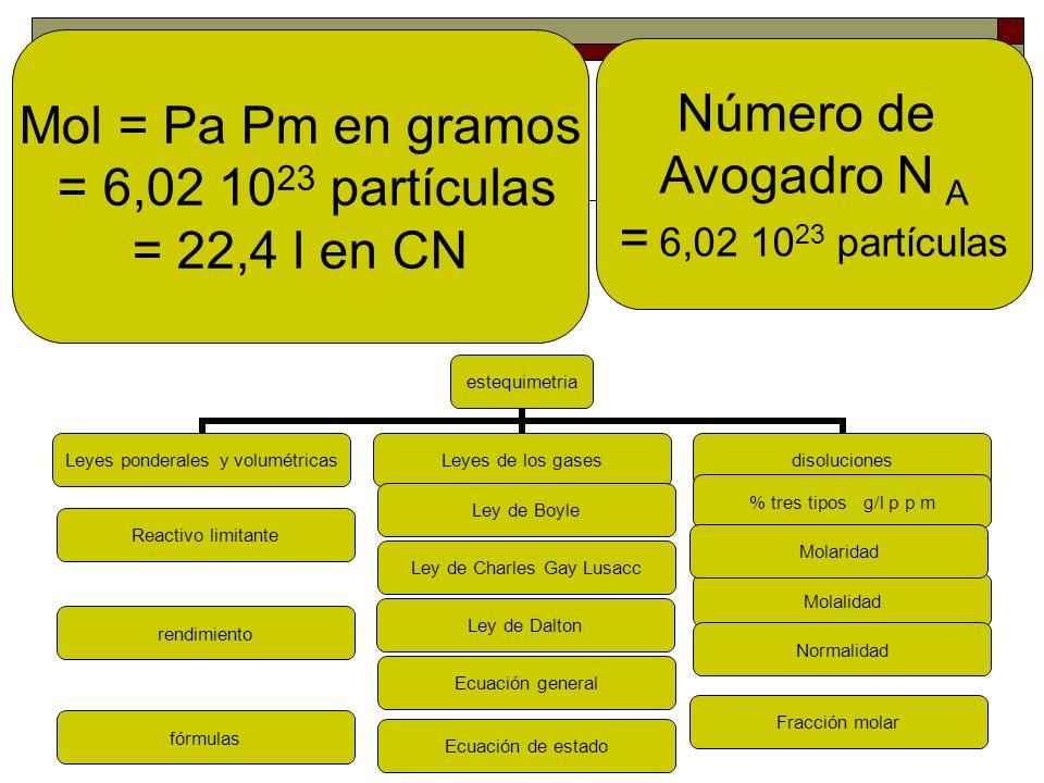 estequiometría Molalidad Mol = P a P m en gramos = 6,02 10 23 partículas = 22,4 l en CN Numero de Avogadro N A Reactivo limitante rendimiento Ley de Boyle Ley de Charles Gay Lusacc Ley de Dalton Ecuación general Ecuación de estado % tres tipos g/l p p m Molaridad Normalidad Fracción molar fórmulas