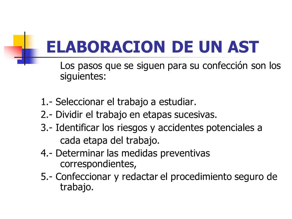 ELABORACION DE UN AST Los pasos que se siguen para su confección son los siguientes: 1.- Seleccionar el trabajo a estudiar. 2.- Dividir el trabajo en