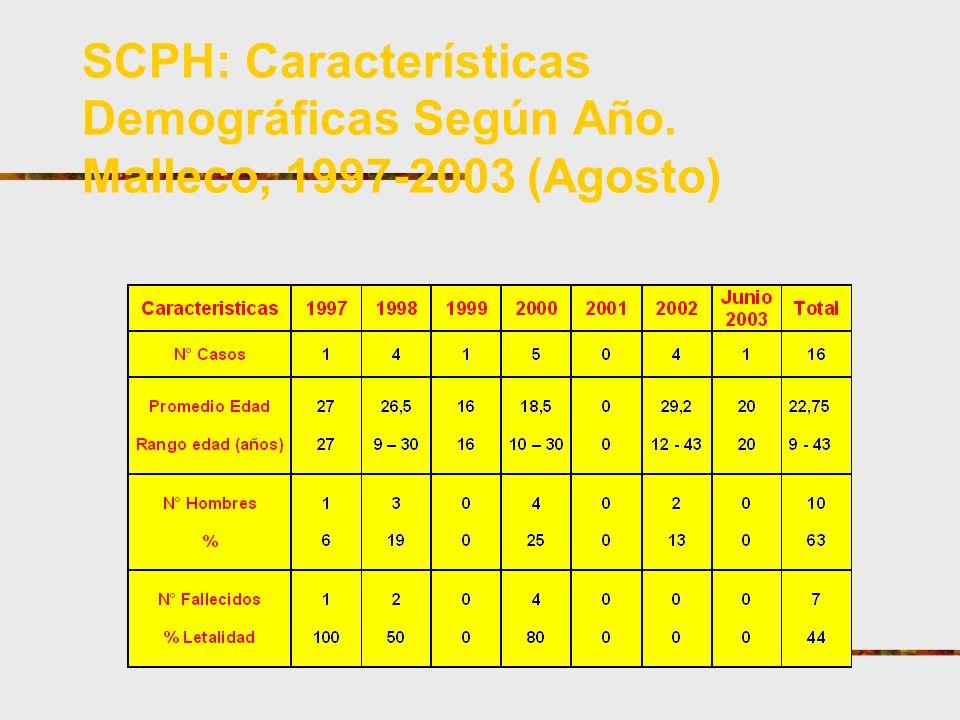 SCPH: Características Demográficas Según Año. Malleco, 1997-2003 (Agosto)
