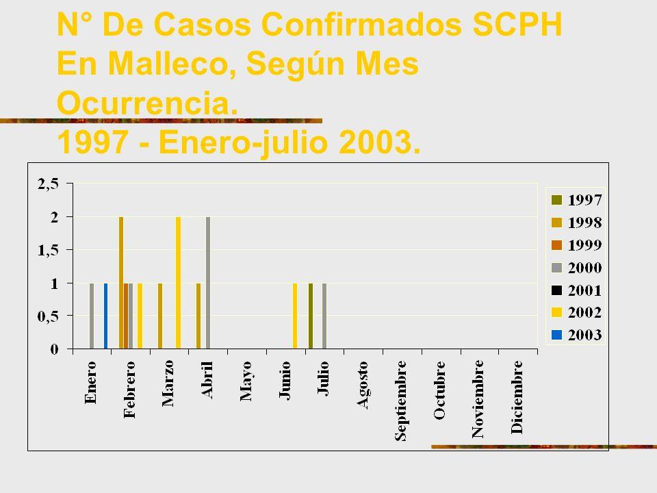 N° De Casos Confirmados SCPH En Malleco, Según Mes Ocurrencia. 1997 - Enero-julio 2003.