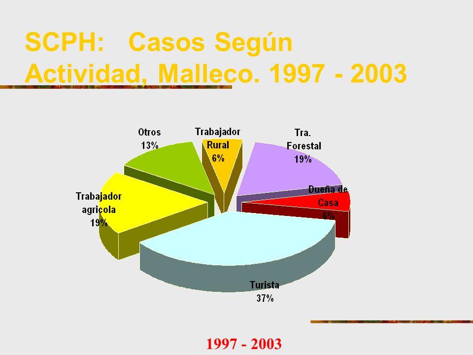SCPH: Casos Según Actividad, Malleco. 1997 - 2003 1997 - 2003