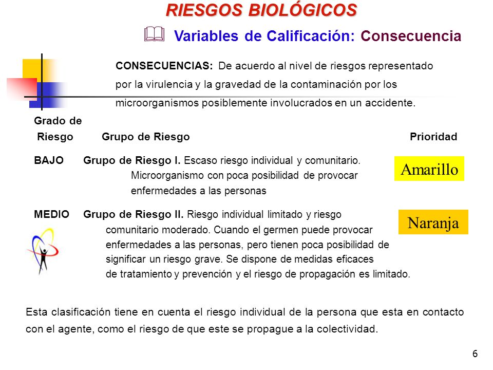 6 Grado de Riesgo Grupo de Riesgo Prioridad BAJOGrupo de Riesgo I.