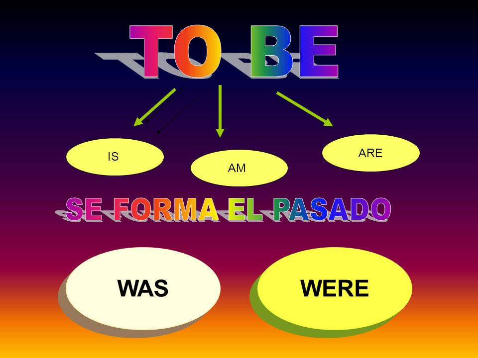 WAS Y WERE SEGÚN SUJETOS I SHE HE IT WE THEY YOU
