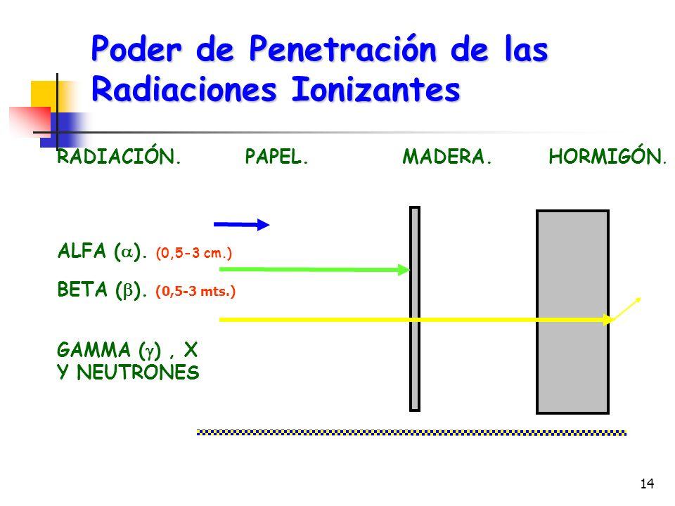 14 RADIACIÓN. PAPEL. MADERA. HORMIGÓN. ALFA ( ). (0,5-3 cm.) BETA ( ). (0,5-3 mts.) GAMMA ( ), X Y NEUTRONES Poder de Penetración de las Radiaciones I